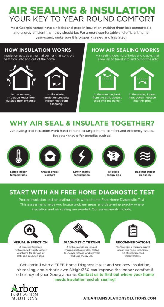How Insulation & Air Sealing Help Your Home Year-Round infographic arbor insulation
