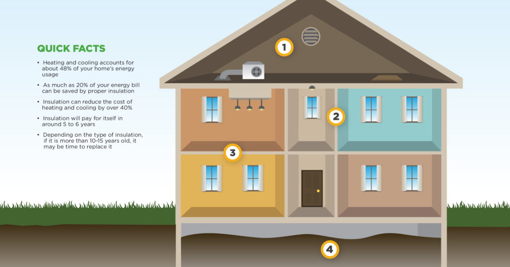 How Much Insulation Does My House Need