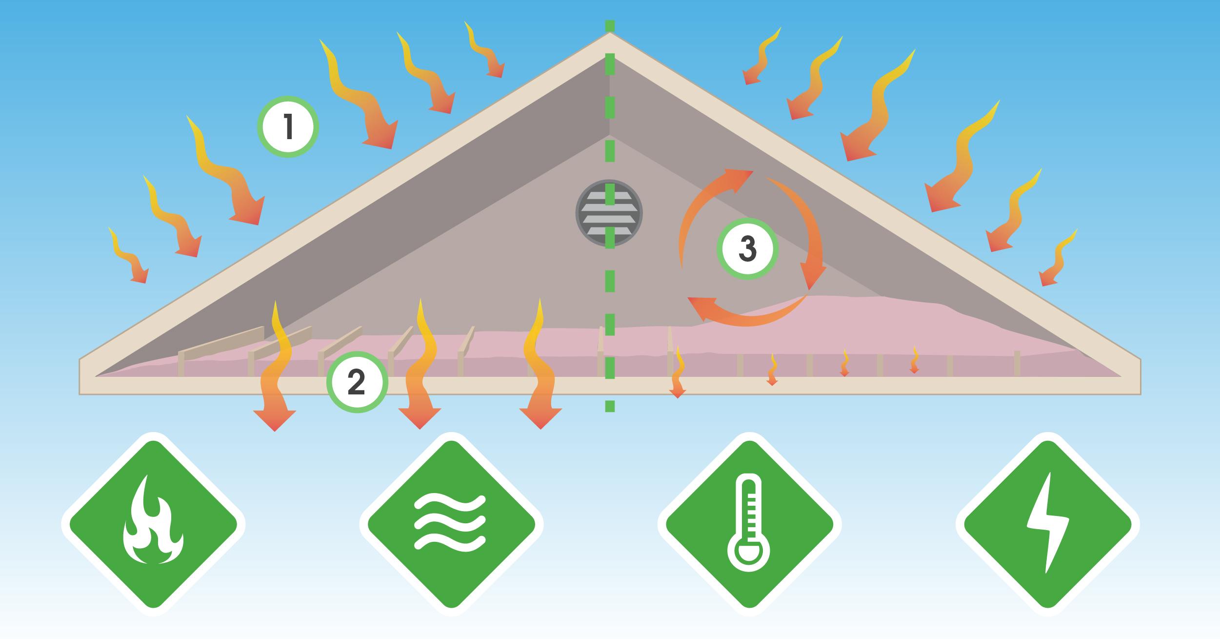 attic insulation infographic image arbor insulation